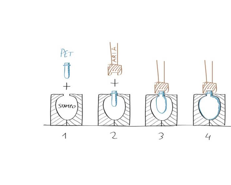 Blow Moulding - Sistema di produzione del diffusore: Soggiorno in stile  di Gaudenzio Ciotti - Design Studio