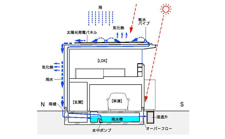 房子 by スタジオ・アーキファーム