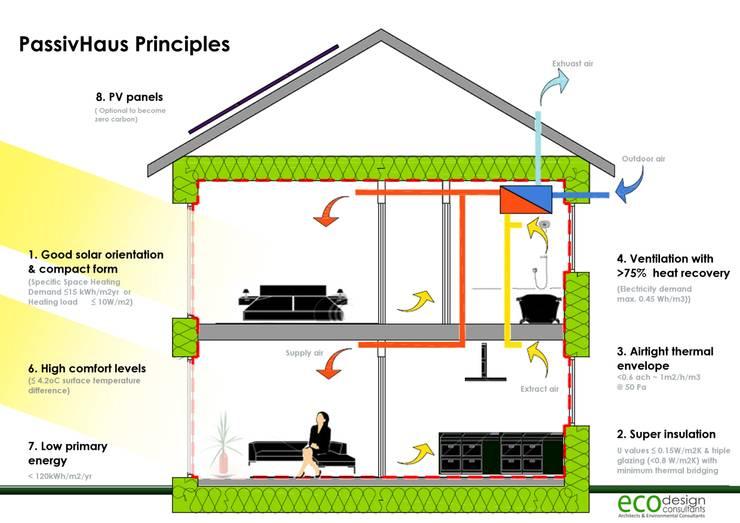 Howe Park Passivhaus:  Living room by Eco Design Consultants