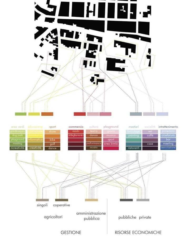 Vision (urban area) | Vision (aree urbane):  in stile  di factory architettura