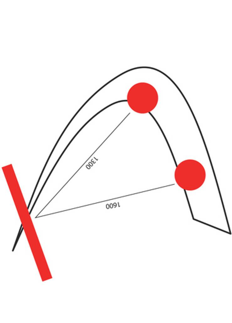 Distanze:  in stile  di KK3Design