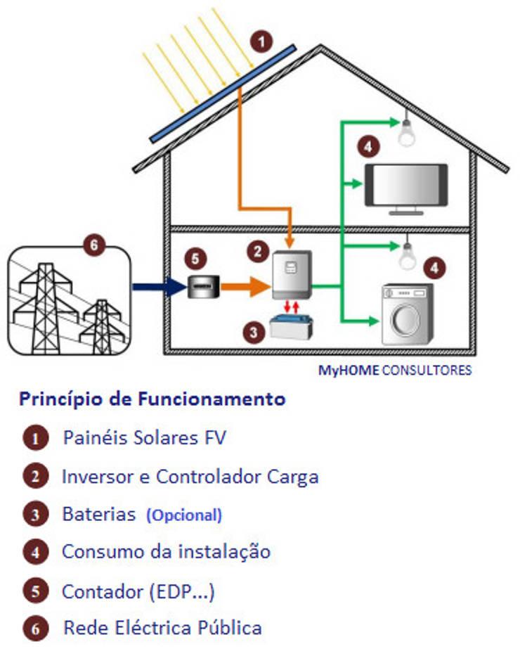 Produzir energia em sua casa - mais fácil do que poderia pensar.: Casas  por myhomeconsultores.pt