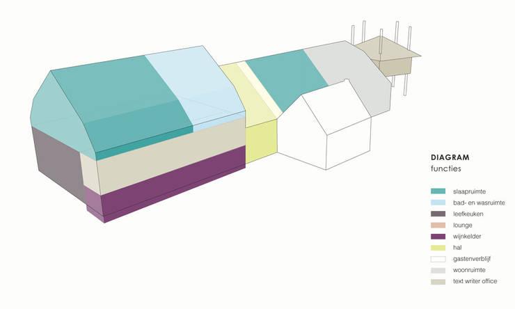 Functie overzicht:   door Bos in 't Veld Architecten