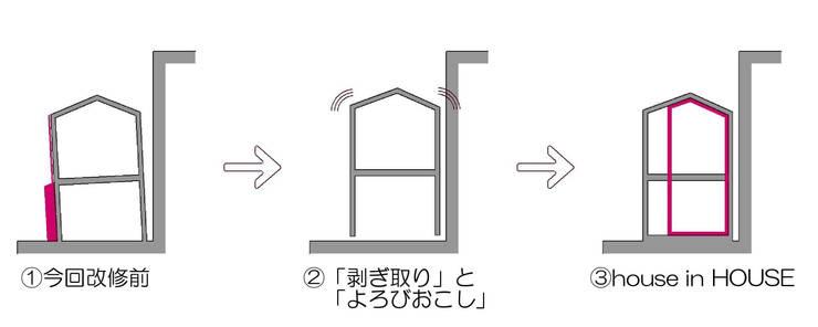 ダイアグラム: 一級建築士事務所 ヒモトタクアトリエが手掛けたです。