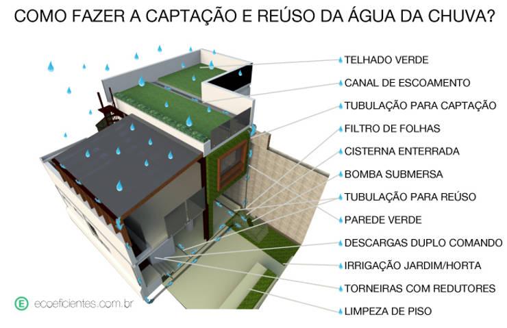 Captação e Reuso de Água de Chuva: Casas  por Ecoeficientes
