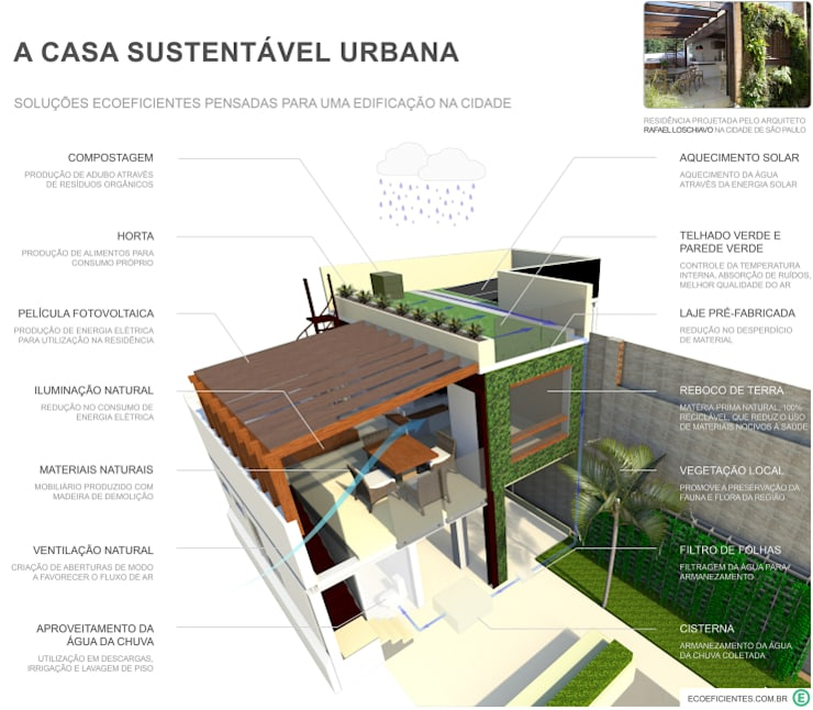 Casa sustentável urbana: Casas  por Ecoeficientes
