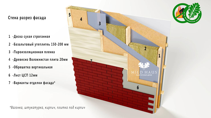 Разрез стены эко каркасного дома:  в . Автор – Mild Haus
