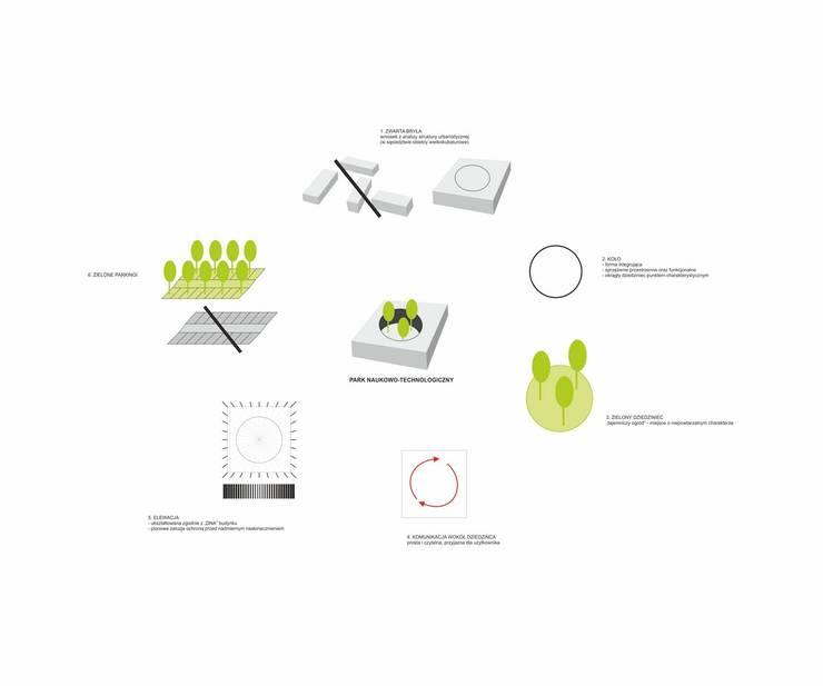 PARK TECHNOLOGICZNY: styl , w kategorii Biurowce zaprojektowany przez PROSTO ARCHITEKCI