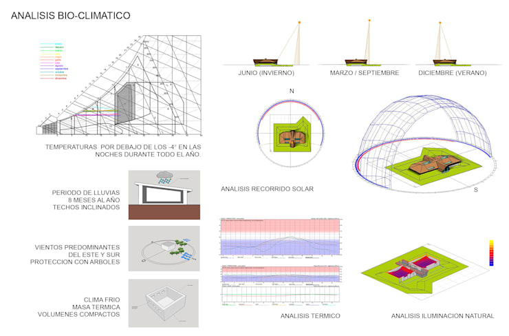 Análisis Bioclimatico:  de estilo  por ARMarquitectura