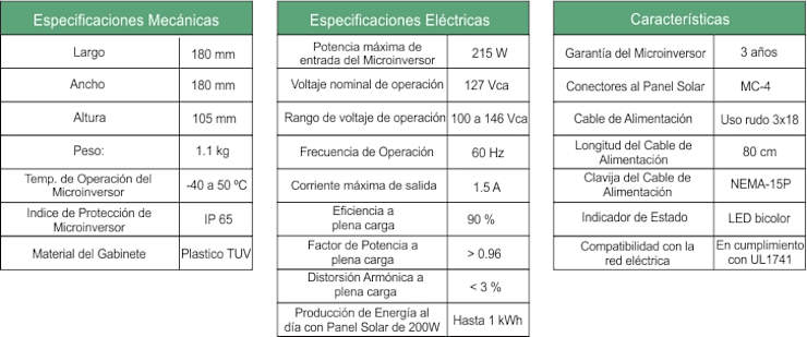 ESPECIFICACIONES, CARACTERÍSTICAS MECÁNICAS Y ELECTRICAS: Casas de estilo  por ENFOQUE CONSTRUCTIVO