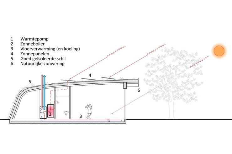 Schema:  Huizen door Erik Knippers Architect, Modern