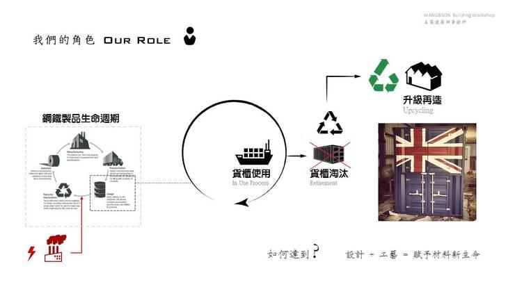 循環經濟中 我們的角色:   by 王家建築師事務所