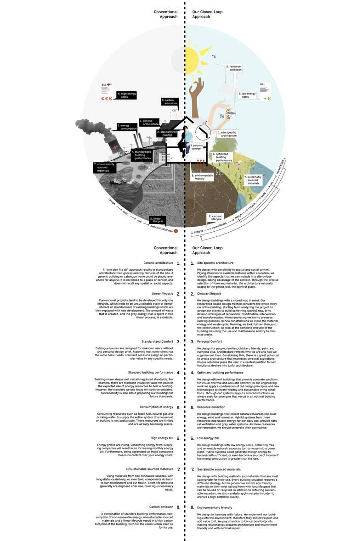 Mission Statement:   door Kevin Veenhuizen Architects