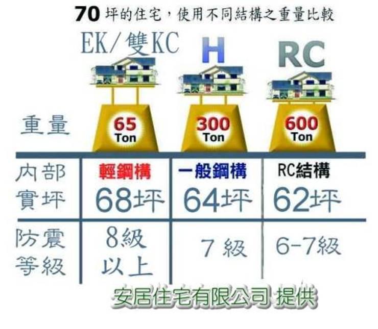 重量輕:   by 安居住宅有限公司