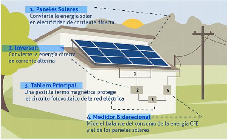 Виставкові центри by Grupo MCB