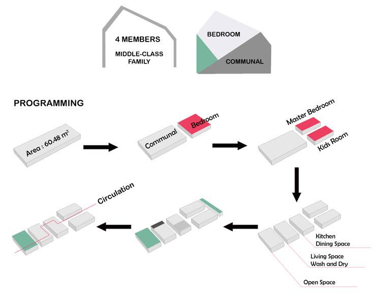 Massing:  oleh TIES Design & Build,