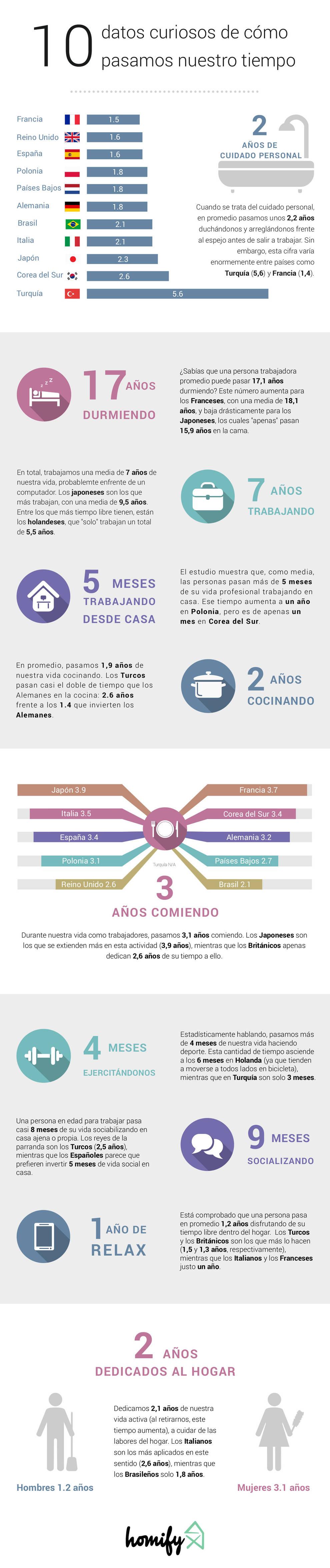 Salas de entretenimiento de estilo moderno por Homify Infographics