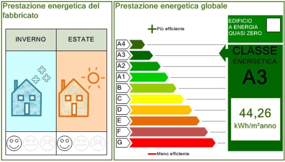 """Casa """"A e D"""": prestazioni energetiche dell'edificio: Case in stile in stile Mediterraneo di Studio di Architettura Ortu Pillola e Associati"""