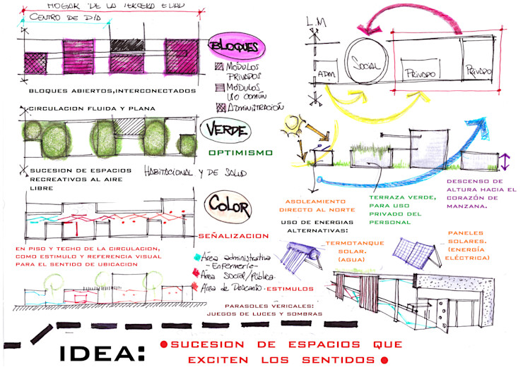 ideas de organización del proyecto Estudio ZP