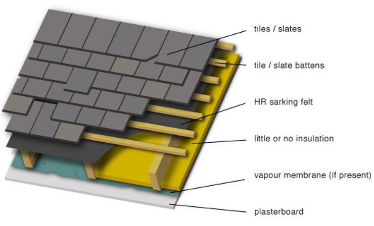 Çatı Altı Isı Yalıtımıyla Tasarruf Yap! Evinin Ustası Asyatik Balkon, Veranda & Teras