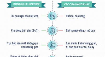 Dongsuh Furniture